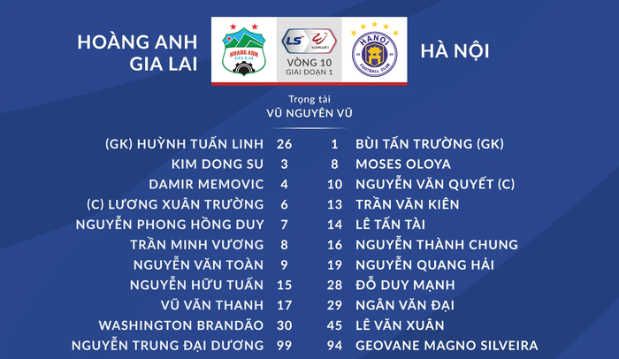 HAGL vs Hà Nội FC: Công Phượng dự bị - Ảnh 1.