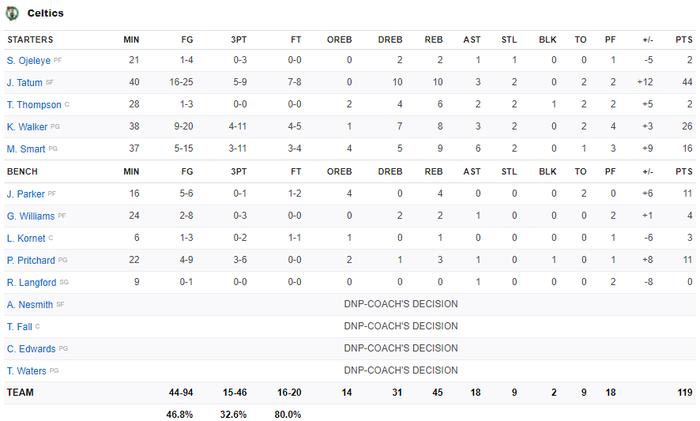 Tỏa sáng với 11 cú ném 3 điểm, Stephen Curry vẫn thua ngược trước Boston Celtics - Ảnh 4.