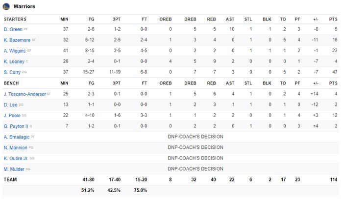 Tỏa sáng với 11 cú ném 3 điểm, Stephen Curry vẫn thua ngược trước Boston Celtics - Ảnh 5.