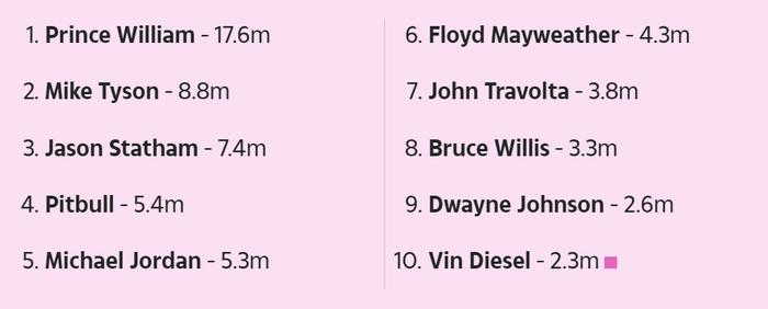 Đô vật The Rock không phục khi phải hít khói trên BXH những người đàn ông hói đầu quyến rũ nhất thế giới, vị trí số 1 gây bất ngờ - Ảnh 3.