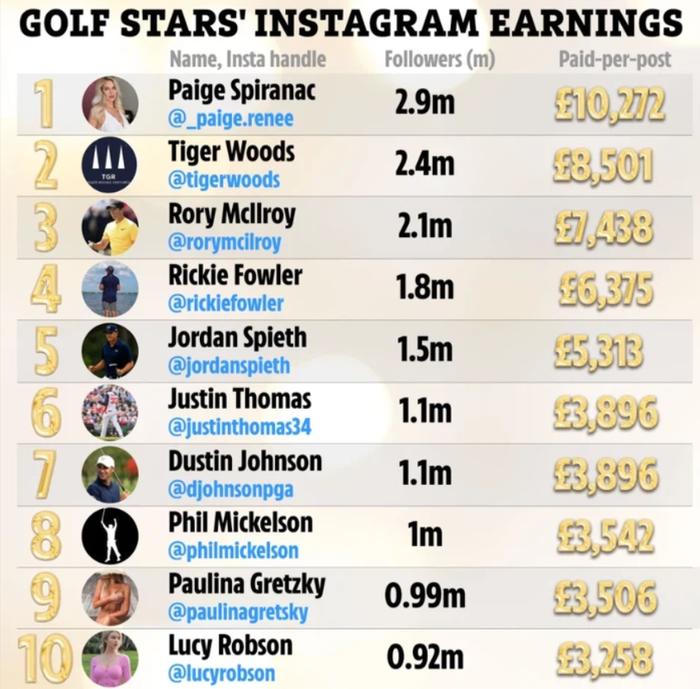 """Nữ golfer quyến rũ nhất hành tinh đòi được trả tiền khi bị fan săm soi """"vòng một"""" - Ảnh 3."""