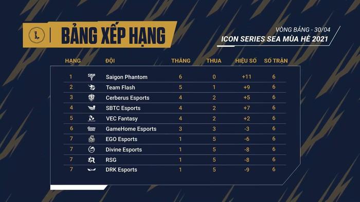 Bảng xếp hạng Icon Series SEA mùa Hè 2021 sau 6 vòng đấu