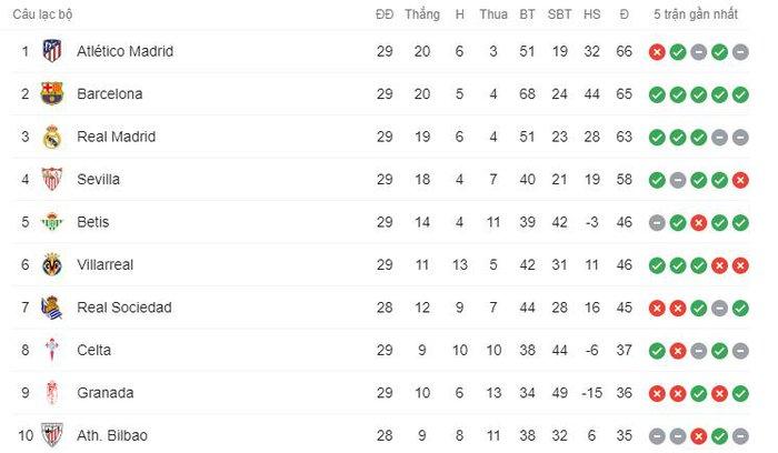 """""""Chân gỗ"""" Dembele tỏa sáng ở phút 90, Barcelona nhọc nhằn đánh bại Valladolid với tỷ số tối thiểu - Ảnh 9."""