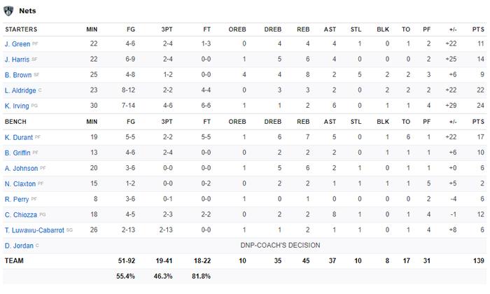 Kevin Durant trở lại, Brooklyn Nets chặn đứng kỳ tích của Zion Williamson bằng chiến thắng hủy diệt - Ảnh 4.