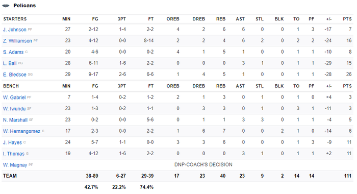 Kevin Durant trở lại, Brooklyn Nets chặn đứng kỳ tích của Zion Williamson bằng chiến thắng hủy diệt - Ảnh 5.