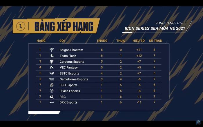 BXH Icon Series SEA mùa Hè 2021 sau ngày thi đấu 1/5