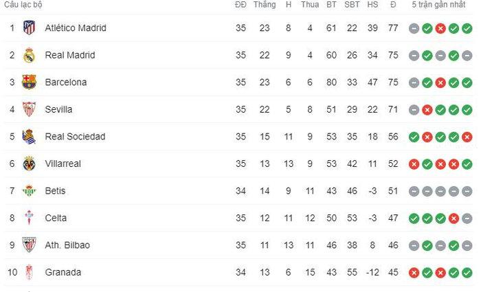 Hút chết trên sân nhà, Real Madrid bỏ lỡ cơ hội đánh chiếm ngôi đầu bảng - Ảnh 9.