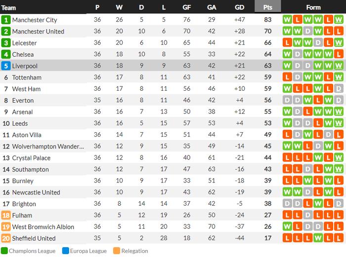Siêu kịch tính: Thủ môn ghi bàn phút bù giờ cuối, Liverpool thắng nghẹt thở để sống lại hy vọng top 4 - Ảnh 9.