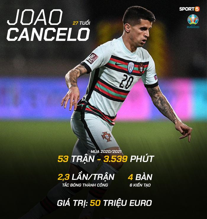 Bồ Đào Nha bất ngờ mất Cancelo vì COVID-19, hậu vệ MU là người thay thế - Ảnh 3.
