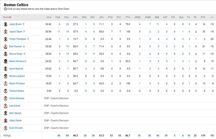 CJ McCollum và Damian Lillard bùng nổ trong thế trận đôi công, vượt mặt bộ đôi Jay-Jay của Boston Celtics - Ảnh 4.