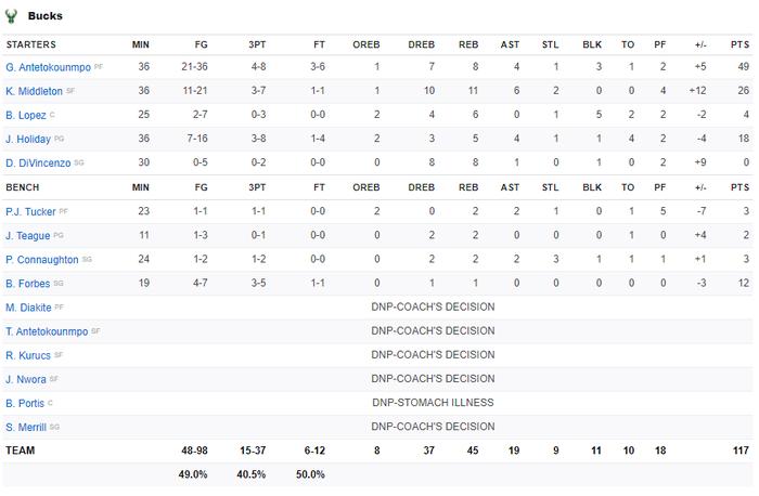 """Từ chối 42 điểm của Kevin Durant, """"Á thần Hy Lạp"""" đưa Milwaukee Bucks đến với chiến thắng nghẹt thở - Ảnh 4."""