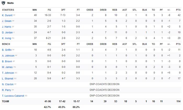 """Từ chối 42 điểm của Kevin Durant, """"Á thần Hy Lạp"""" đưa Milwaukee Bucks đến với chiến thắng nghẹt thở - Ảnh 5."""