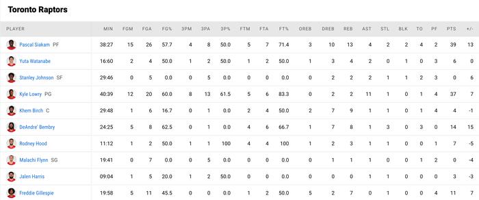 Đầy đủ binh hùng tướng mạnh, LeBron James vẫn không thể giúp Los Angeles Lakers thoát chuỗi thua - Ảnh 5.