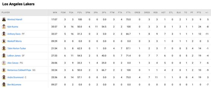 Đầy đủ binh hùng tướng mạnh, LeBron James vẫn không thể giúp Los Angeles Lakers thoát chuỗi thua - Ảnh 4.