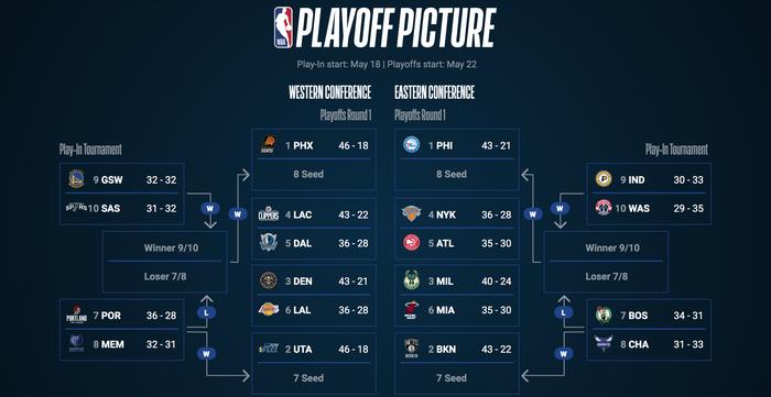 NBA Play-in 2021: LeBron James dẫn đầu làn sóng phản đối - Ảnh 7.