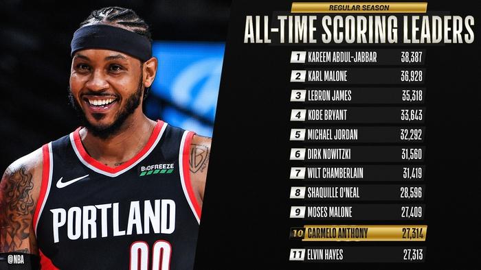 Hồi sinh mạnh mẽ tại Portland Trail Blazer, Carmelo Anthony lọt top 10 ghi điểm nhiều nhất mọi thời đại - Ảnh 1.