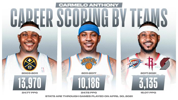 Hồi sinh mạnh mẽ tại Portland Trail Blazer, Carmelo Anthony lọt top 10 ghi điểm nhiều nhất mọi thời đại - Ảnh 3.
