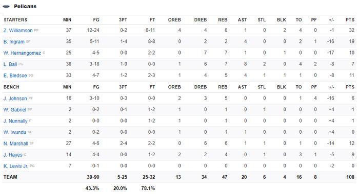 Ném 3 hơn cả đội New Orleans Pelicans cộng lại, Stephen Curry đưa Golden State Warriors đến chiến thắng 15 điểm - Ảnh 4.