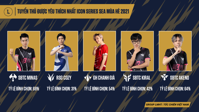 Tuyển thủ được yêu thích nhất Icon Series SEA mùa Hè 2021: Đọ fan thì SBTC Esports không có đối thủ - Ảnh 1.