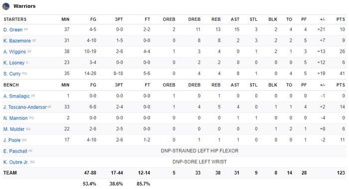 Ném 3 hơn cả đội New Orleans Pelicans cộng lại, Stephen Curry đưa Golden State Warriors đến chiến thắng 15 điểm - Ảnh 5.