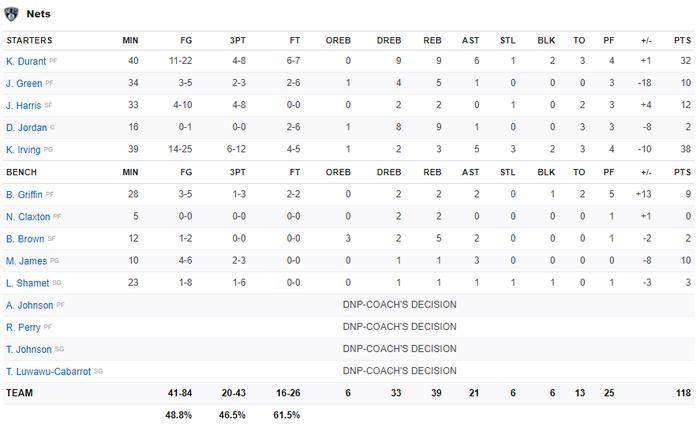 Ném đến 20 quả 3 điểm, Brooklyn Nets vẫn nhận thất bại thứ 2 liên tiếp trước Milwaukee Bucks - Ảnh 5.