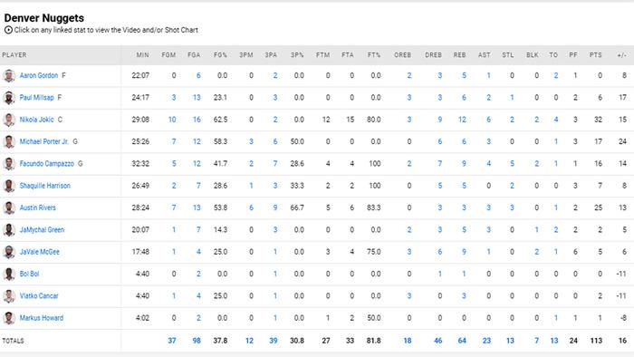 """Úp rổ 4 lần chỉ trong ít phút, """"chàng béo"""" Nikola Jokic cho """"ngựa ô"""" New York Knicks hít khói từ hiệp đấu đầu tiên - Ảnh 5."""
