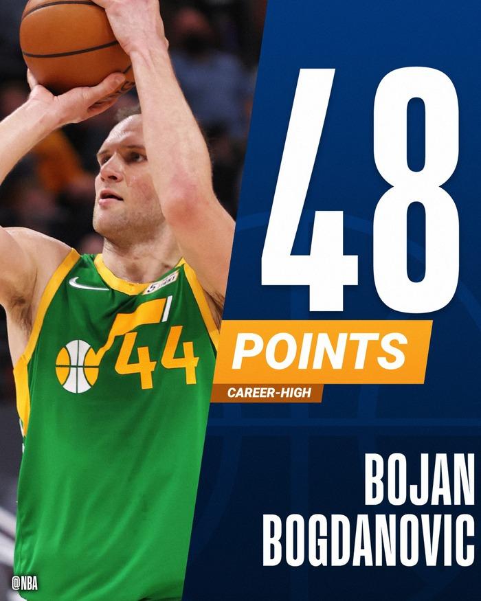 Bojan Bogdanovic bùng nổ với 48 điểm giúp Utah Jazz giữ vững ngôi đầu tại NBA - Ảnh 1.