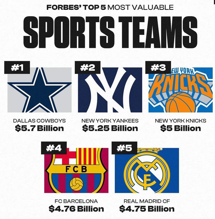 Không phải Lakers hay Warriors, New York Knicks mới chính là đội bóng đắt giá nhất tại NBA - Ảnh 1.