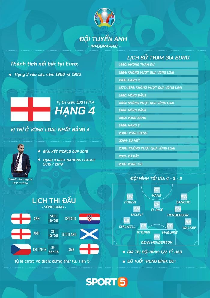 """Preview đội tuyển Anh trước Euro 2020: """"Bây giờ hoặc không bao giờ"""" - Ảnh 2."""