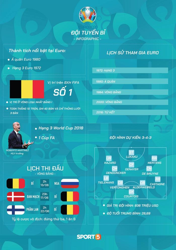 """Preview tuyển Bỉ dự Euro 2020: """"Số 1"""" nhưng khó lần đầu lên đỉnh - Ảnh 2."""