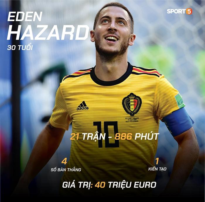 """Preview tuyển Bỉ dự Euro 2020: """"Số 1"""" nhưng khó lần đầu lên đỉnh - Ảnh 5."""