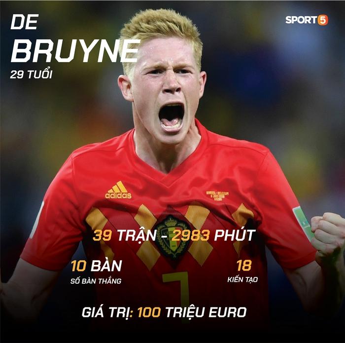 """Preview tuyển Bỉ dự Euro 2020: """"Số 1"""" nhưng khó lần đầu lên đỉnh - Ảnh 3."""