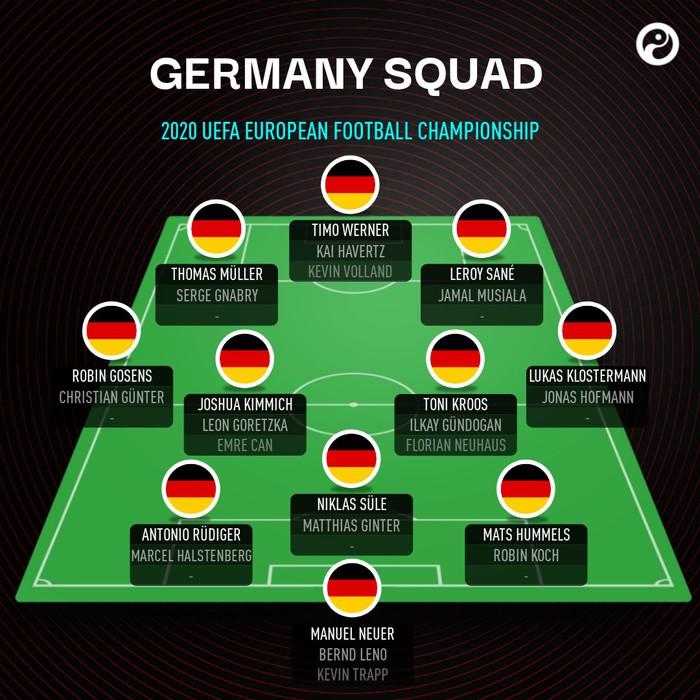 """Preview đội tuyển Đức tại Euro 2020: """"Cỗ xe tăng"""" thế hệ mới - Ảnh 2."""