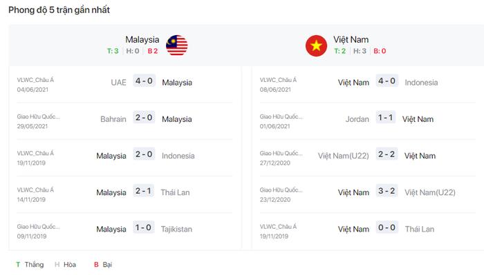23h45 ngày 11/6, ĐT Malaysia vs Việt Nam: Lạnh lùng chờ thời khắc lịch sử   - Ảnh 4.