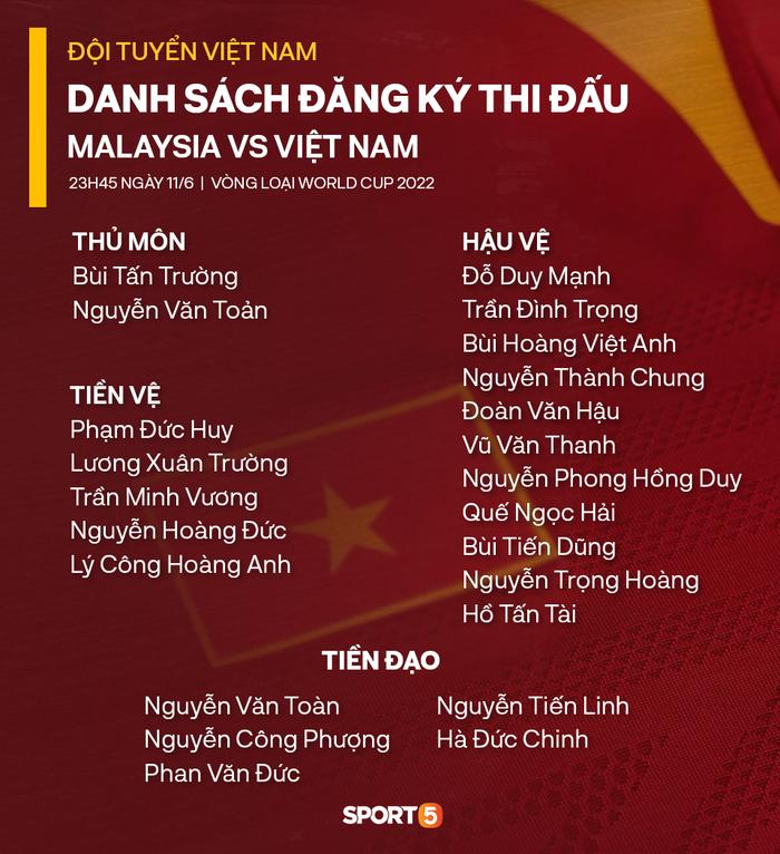 Danh sách 23 cầu thủ đội tuyển Việt Nam đối đầu Malaysia ngày 11/6 - Ảnh 3.