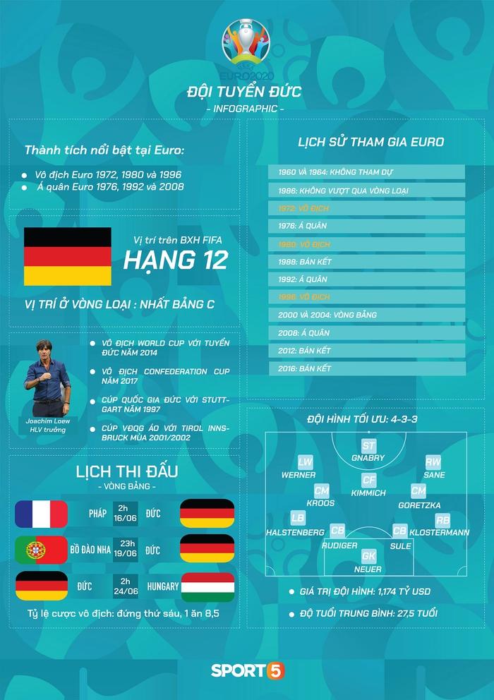 """Preview đội tuyển Đức tại Euro 2020: """"Cỗ xe tăng"""" thế hệ mới - Ảnh 1."""