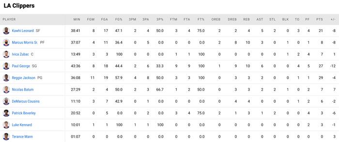 Utah Jazz vươn lên nắm thế thượng phong cùng kỷ lục ném ba điểm - Ảnh 4.