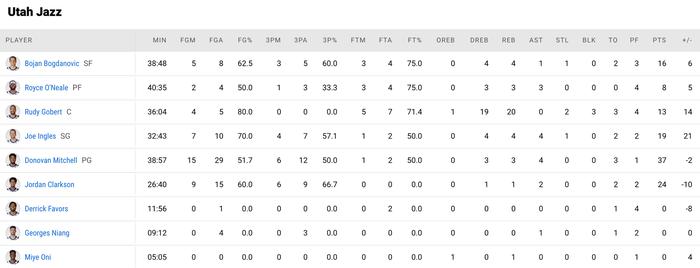 Utah Jazz vươn lên nắm thế thượng phong cùng kỷ lục ném ba điểm - Ảnh 5.