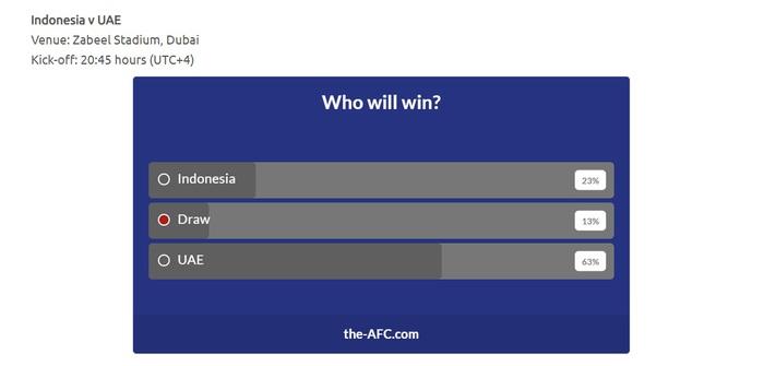 Đội tuyển Việt Nam dành chiến thắng theo bình chọn của AFC - Ảnh 3.