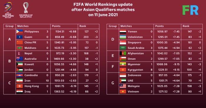 Đội tuyển Việt Nam lọt Top 90 thế giới với mạch bất bại vòng loại World Cup 2022 - Ảnh 1.