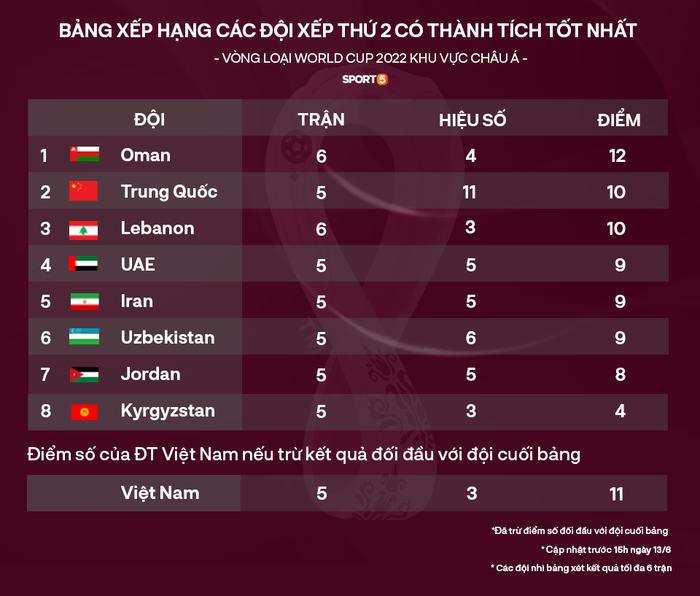Nóng: Siêu sao Son Heung-min ghi bàn giúp tuyển Việt Nam rộng cửa đi tiếp ở vòng loại World Cup - Ảnh 3.