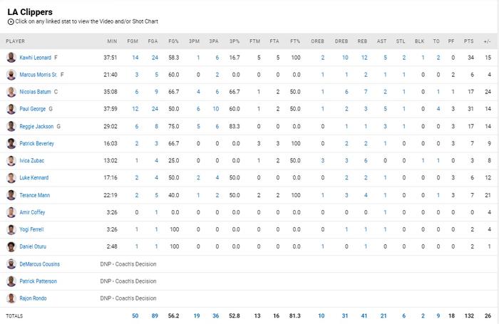 Paul George tìm lại cảm giác với 31 điểm, Clippers giành chiến thắng giòn giã trên sân nhà - Ảnh 5.