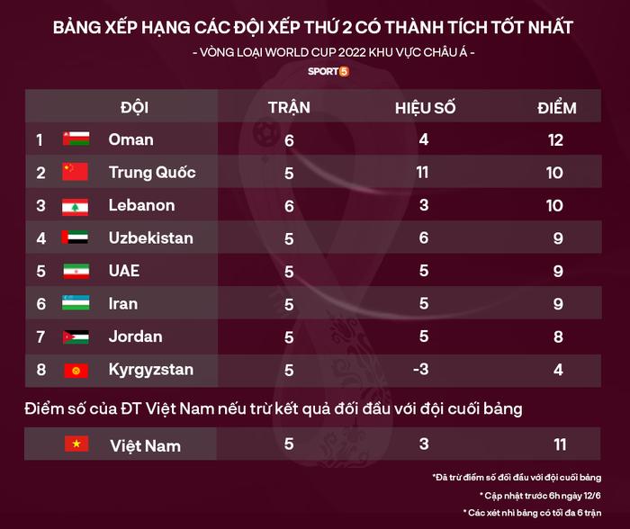 Bảng tử thần đợi chờ đội tuyển Việt Nam ở vòng loại thứ 3 World Cup 2022 - Ảnh 1.