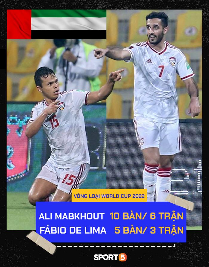 23h45 ngày 15/6, UAE vs Việt Nam: Gặp lại bại tướng đã được... update - Ảnh 1.