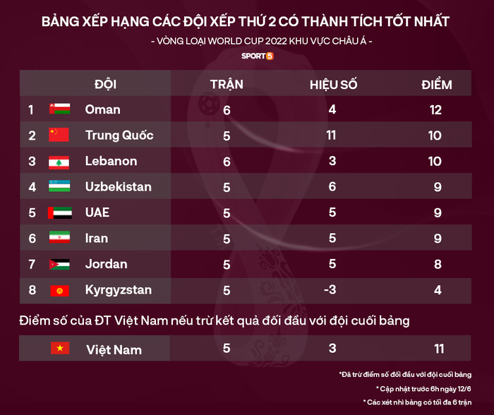 Cục diện BXH các đội nhì vòng loại World Cup: Hàn Quốc ngược dòng trước Lebanon, Việt Nam mừng thầm  - Ảnh 1.