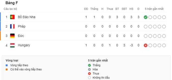 Ronaldo lập cú đúp, Bồ Đào Nha đại thắng trong trận đầu tiên tại Euro - Ảnh 7.