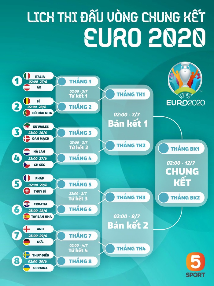 Những lý do để tin đội tuyển Anh có thể tiến xa tại Euro 2020 - Ảnh 1.