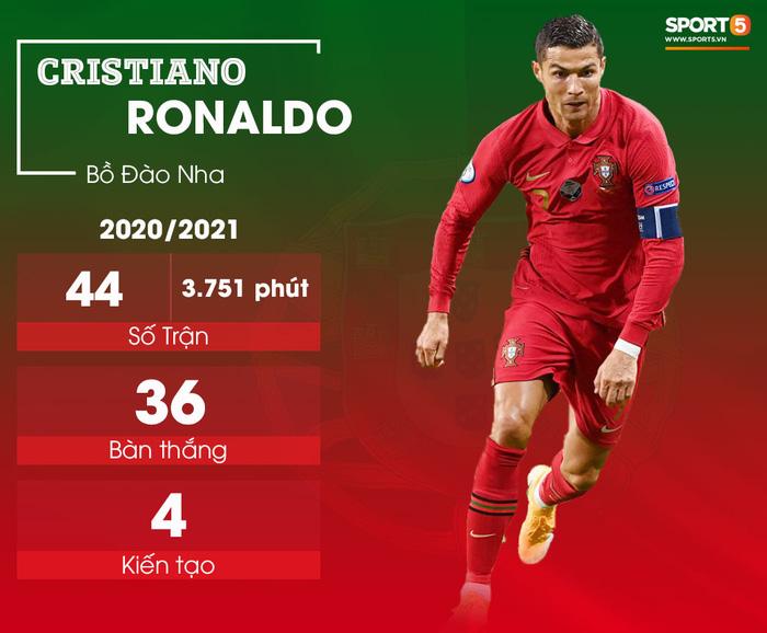 """5 tiền đạo nguy hiểm nhất Euro 2020: Ronaldo không phải """"kẻ"""" đáng sợ nhất - Ảnh 1."""