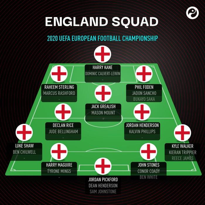 Top 5 đội tuyển có lực lượng hùng hậu nhất Euro 2020 - Ảnh 1.