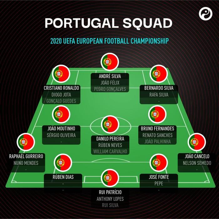 Top 5 đội tuyển có lực lượng hùng hậu nhất Euro 2020 - Ảnh 5.